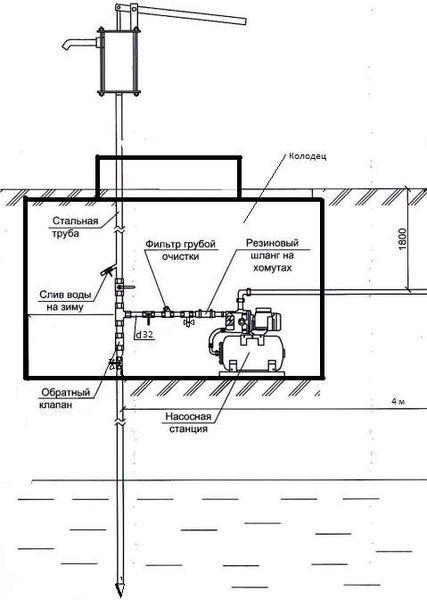 Схема подключения насосной станции и ручного насоса к абиссинскому колодцу.