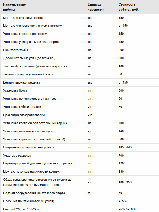 Стоимость работы по установке натяжного потолка