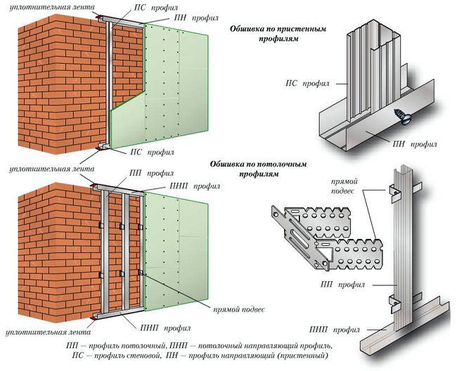 Каркас для гипсокартонной конструкции