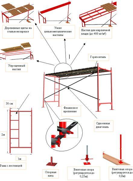 Комплектующие к строительным лесам ЛРСП-200