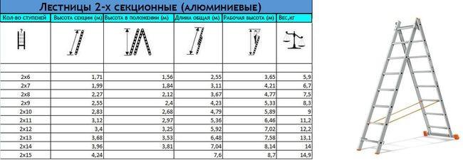 Лестница 2-секционная, параметры