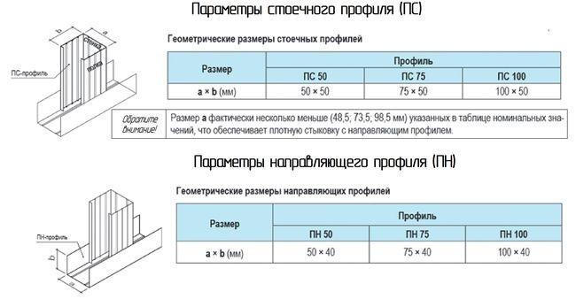 Основные элементы конструкции металлического каркаса и их параметры