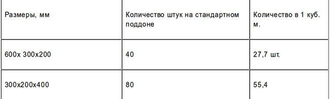 Количество пеноблоков на поддон