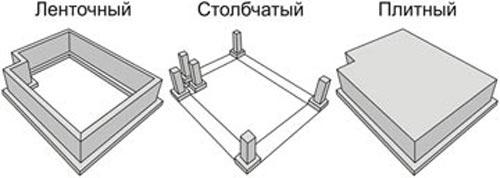 vidy-fundamentov