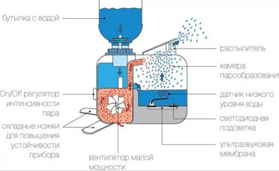 Увлажнитель воздуха своими руками из пластиковой бутылки