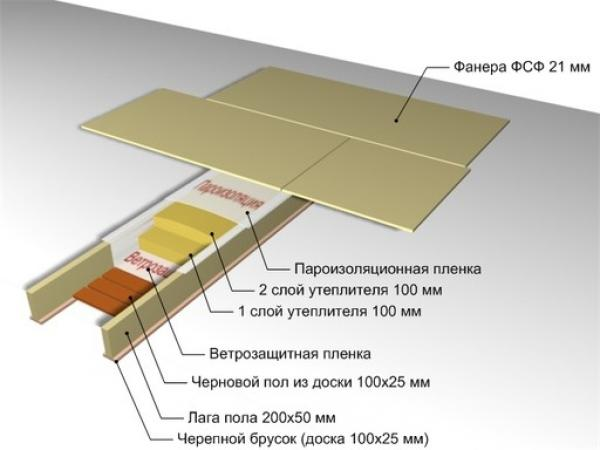 Изоляция потолка