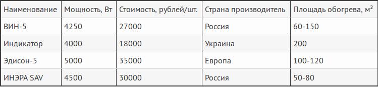 Цены на несколько видов индукционных котлов