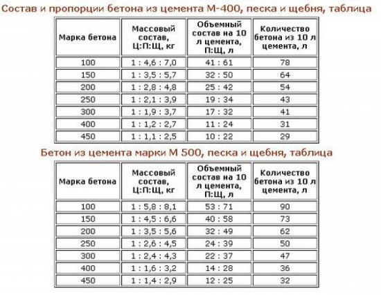 Пропорции вычисляются по таблицам