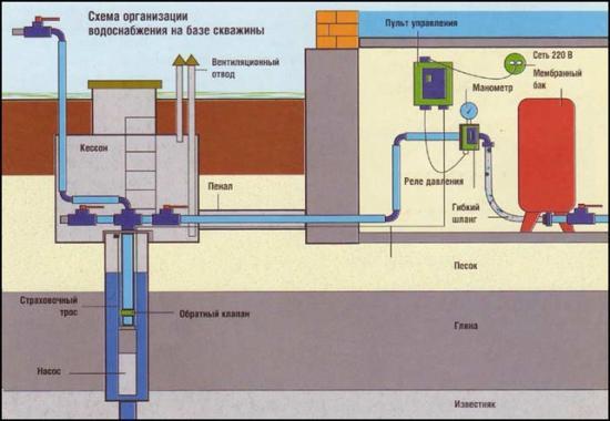 Схема организации водоочистки