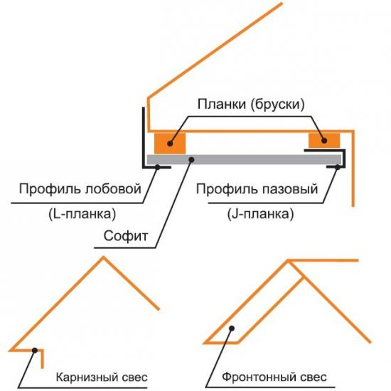 Схема софита