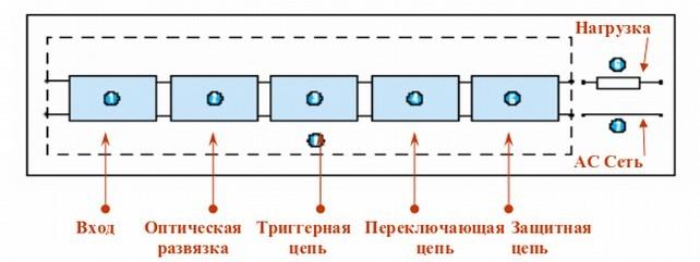Структура устройства