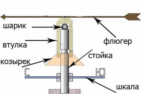 Составные части механизма