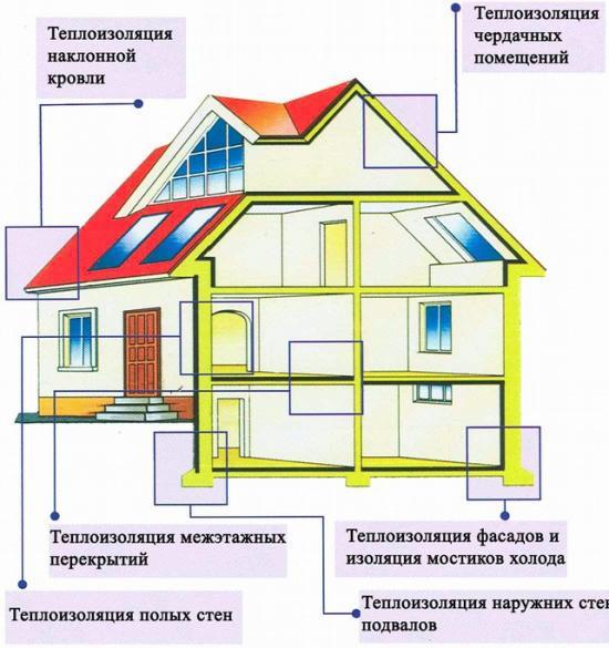 Для утепления и акустической изоляции как внутри, так и снаружи зданий