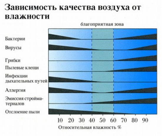 Таблица зависимости