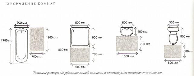 Типичные размеры оборудования