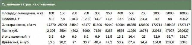 Таблица потребления топлива