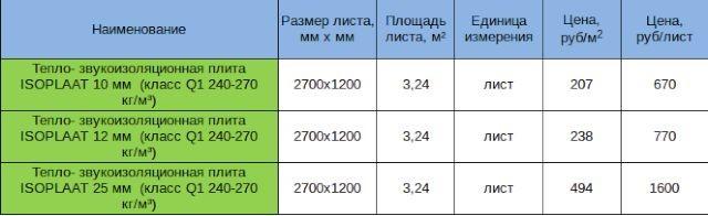 Цена тепло-звукоизоляционной плиты Изоплат