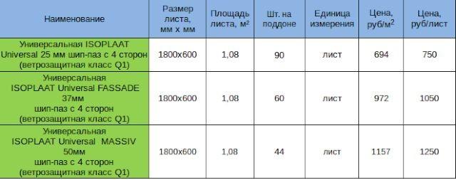 Цена универсальной плиты Изоплат