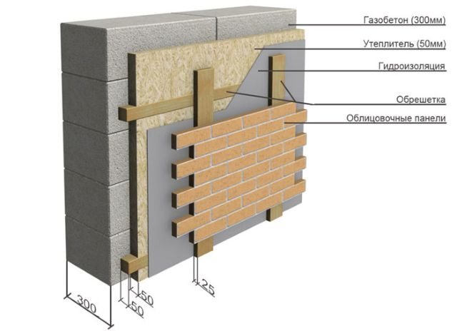 Отделка стен бани из газобетона снаружи