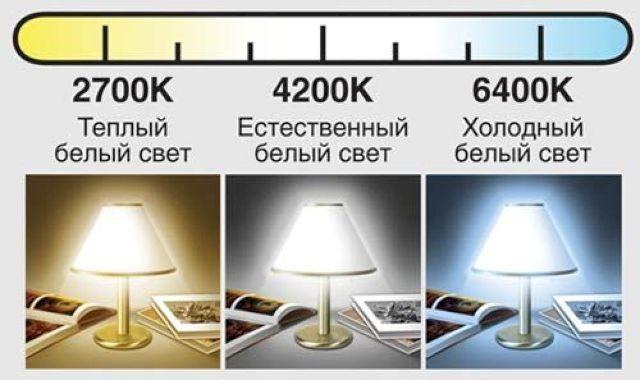 Цветовая характеристика ламп