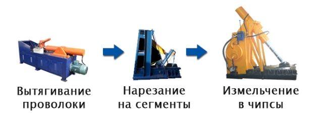 Переработка шин в резиновую крошку