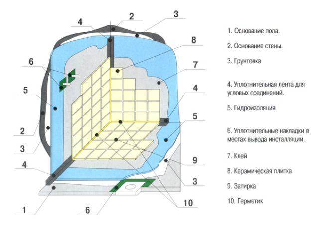Пример гидроизоляции в ванной