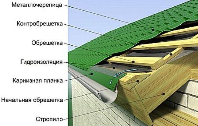 Устройство кровельного пирога для крыши из металлочерепицы