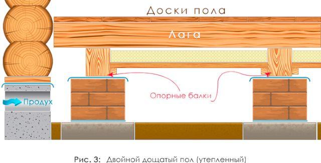 Вариант утепления деревянного пола