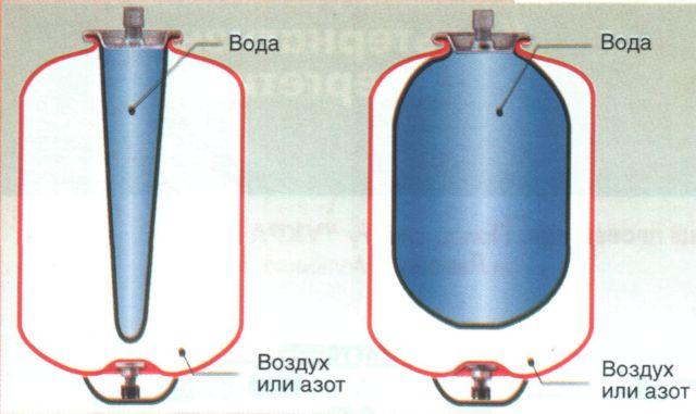 принцип работы расширительного бака со сменной мембранной