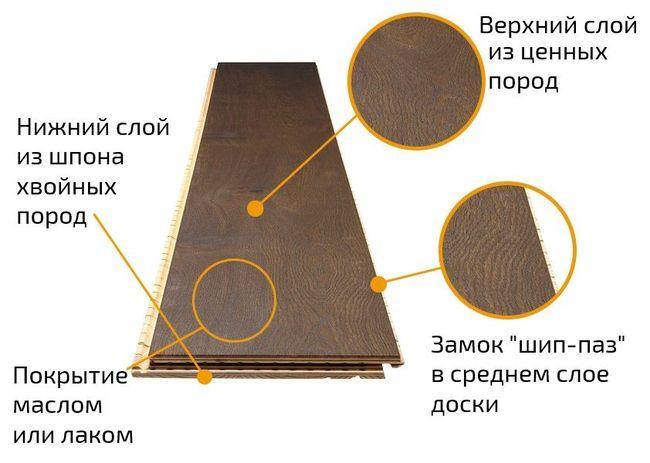Напольные покрытия Barlinek
