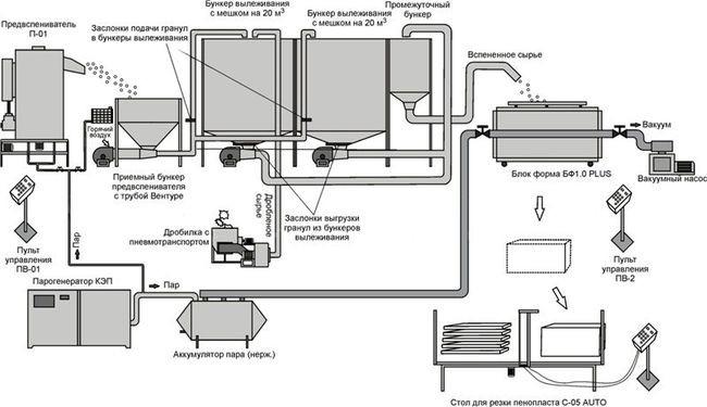 Схема линии производства для экструдированного пенополистирола