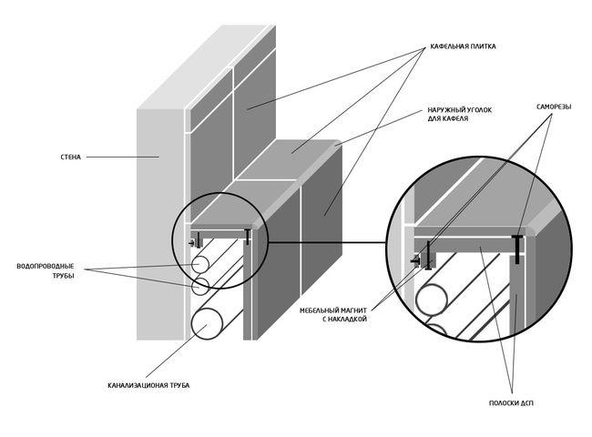 Схема сокрытия труб плиткой