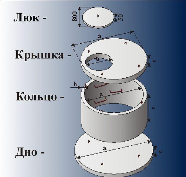 конструкции канализации бетонных колец