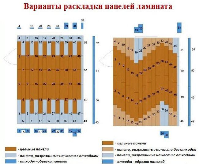 Схемы раскладки панелей ламината
