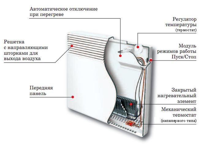 yelektricheskie-konvektory-otopleniya