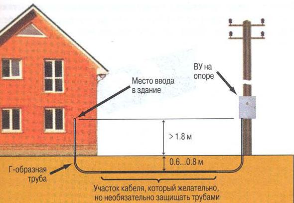 prokladyvanie-podzemnogo-kabelya