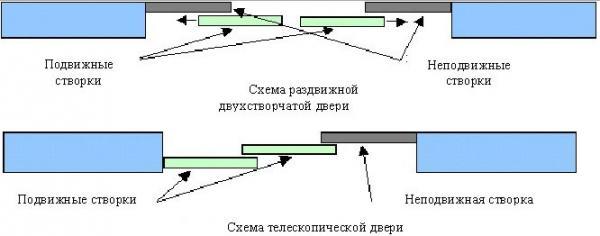 двери телескопического типа